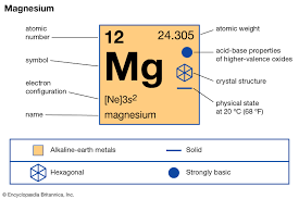 Magnesium Chart Magnesium Description Properties Compounds Britannica