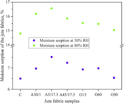 Sorption and dielectric properties of jute woven fabrics: Effect of ...