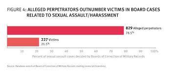 Air Force Recommendation Letter Sample Impressive Retaliation Against Sexual Assault Survivors In The US Military HRW