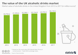 Drinks Value Of The Alcoholic • Market Uk Statista Chart
