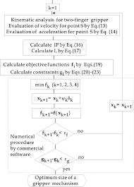 What Is Optimum Design Flowchart Of A Numerical Procedure For Optimum Design Of Two