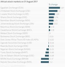Nairobi Stock Exchange Charts Africas Stock Markets On 31 August 2017