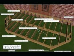 How to build a deck video Ground How Build Deck Tub Over Concrete Porch On Uneven Ground How Build Deck Fence And Deck Depot How Build Deck On Ground Level Stairs Wrap Around Steps Video