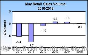 bermuda s 2015 history and news retail s graph