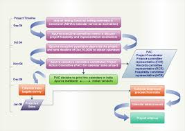 Work Process Flow Chart Examples Workflow Diagram Software Create Workflow Diagrams Rapidly