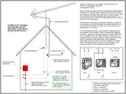 grounding antenna and dish avs forum home theater discussions as others have stated the two electrodes ground rods must be bonded together see insert in the graphic below