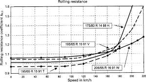 Ag Tire Rolling Circumference Chart Rolling Resistance Force An Overview Sciencedirect Topics
