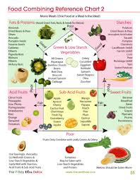 Correct Food Combining Chart Raw Food Combining Reference Chart In 2019 Food