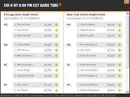 Daily Fantasy Nba Leagues Are Posted On Draftkings Online
