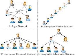 Organizational Chart Inference