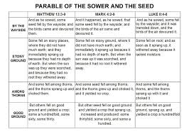 An In Depth Look At The Parable Of The Sower And The Seed
