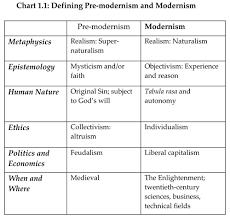 explaining postmodernism stephen hicks ph d  chart 1 1 defining pre modernism and modernism