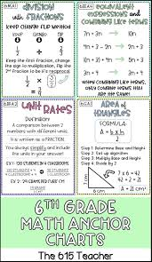 6th Grade Mathematics Chart 6th Grade Math Anchor Charts Math Anchor Charts Sixth