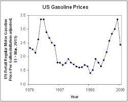 Middle East Oil Prices Chart The Real Reason For High Gas Prices Oceana Usa