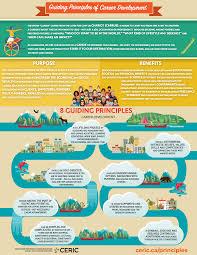 What Is Career Development Guiding Principles Of Career Development Ceric