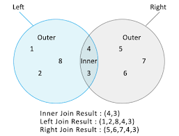 Types Of Sql Joins Venn Diagram C Linq Joins With Sql
