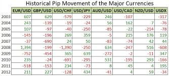 End Of Year Tendencies For The Major Currency Pairs