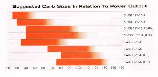 Su Needle Chart Mini Carburation
