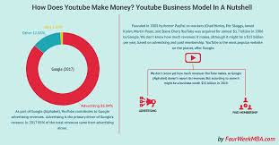 How Does Youtube Make Money Youtube Business Model In A