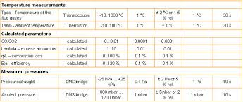Combustion Analysis Chart Sf Brasil