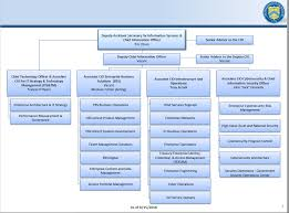 21 Thorough Opm Cio Org Chart