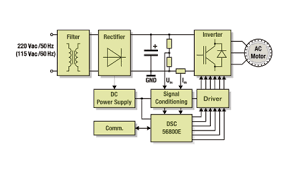 sensorless ac motor control improves efficiency electronic products 1 shows the complete system for a variable speed drive includes the emi filter the input rectifier the on board dc power supply a