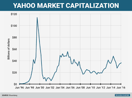 Check Out Yahoos Market Cap Over Time Business Insider