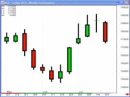 Top 3 Technical Tools Part 1 Japanese Candlesticks