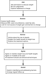 Acsm Waist Circumference Chart Medical Management Of Obesity Springerlink