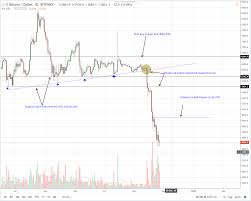 Bitcoin Usd Chart Btc Usd Price Analysis Bitcoin Support At 3 600 Path To
