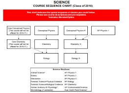 Conceptual Flow Chart Powerschool Learning Science 2019 2020 Flow Chart