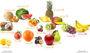 Fruit And Vegetable Challenge Chart Low Carb Fruits And Berries The Best And The Worst Diet