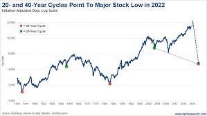 The Great Crash Begins In 2020
