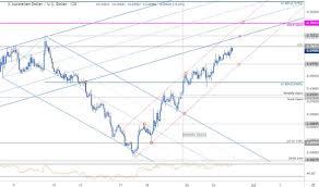 Aussie Dollar Chart Australian Dollar Price Chart Aussie Rally At Risk Into