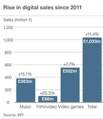 Video Game Sales Charts Video Game Sales My Site