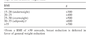 Schnur Sliding Scale Chart A Body Mass Index Related Scale For Reconstructive Breast