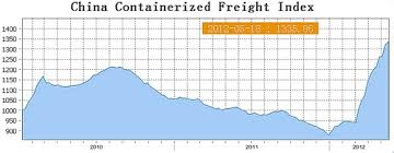 Chart Of The Week Freight Rates Up 40 In 2012 As Lines