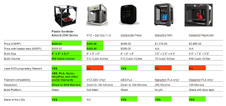 Photo Printer Comparison Chart Plastic Scribbler Affordable Easy To Use 3d Printers