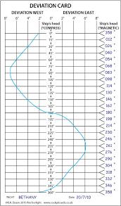 Compass Deviation Chart Cockpit Cards Variation And Deviation Cockpit Cards