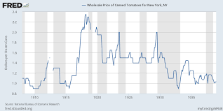 <b>Wholesale</b> Price of Canned Tomatoes for <b>New</b> York, NY ...