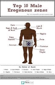 Erogenous Parts