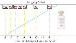 Diprivan Dosage Chart Do The White Right Propofol Isnt The Devil