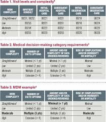 Evaluation And Management Coding Chart Medical Decision Making Avoid These Common Coding