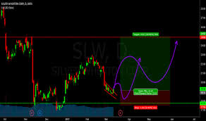 Slw Stock Quote Awesome SLW Stock Price And Chart TradingView