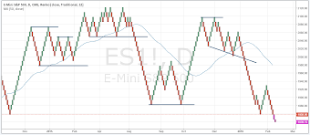 Pros And Cons Of Renko Charts How Renko Charts Can Improve Your Outlook On Prices
