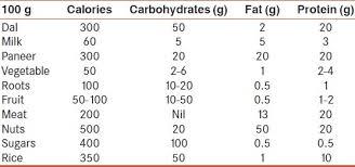 Nutrition In Chronic Kidney Disease Sahay M Sahay R Baruah