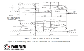 Api Spec 5b Buttress Casing Thread Form And Dimensions