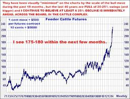 Feeder Cattle Futures Trading Charts Current Recommendations