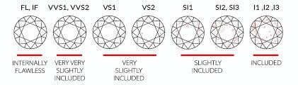 Diamond Carat And Clarity Chart The 4 Cs Diamond Clarity Whiteflash