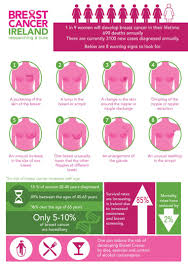 Breast Cancer Age Chart Facts And Figures Breast Cancer Ireland